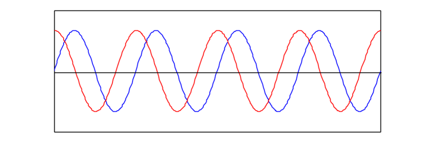 Two-sine-waves-with-the-same-frequency-and-amplitude-but-different-phases
