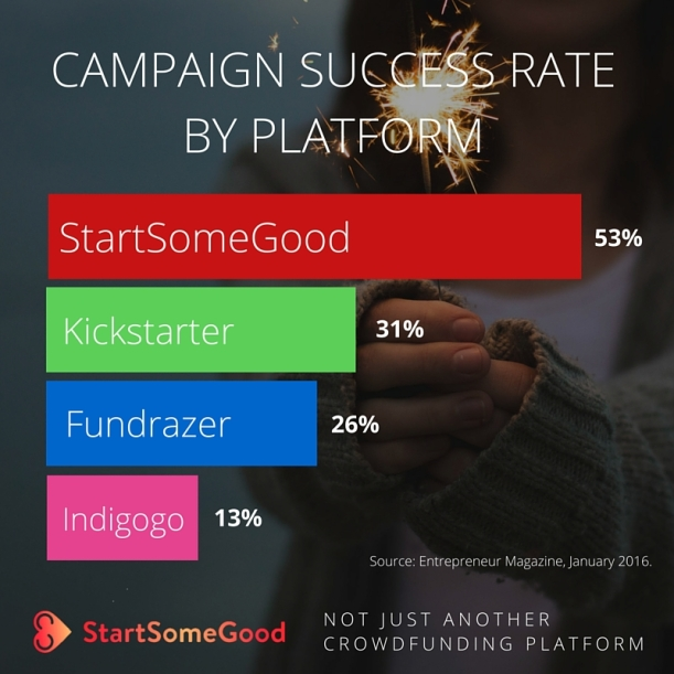 CAMPAIGNS THAT END FULLY FUNDED (2)